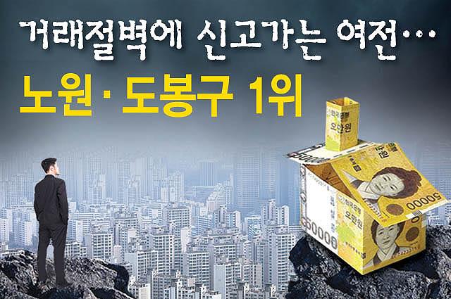 서울 아파트 거래절벽인데 신고가 속출..이유는?